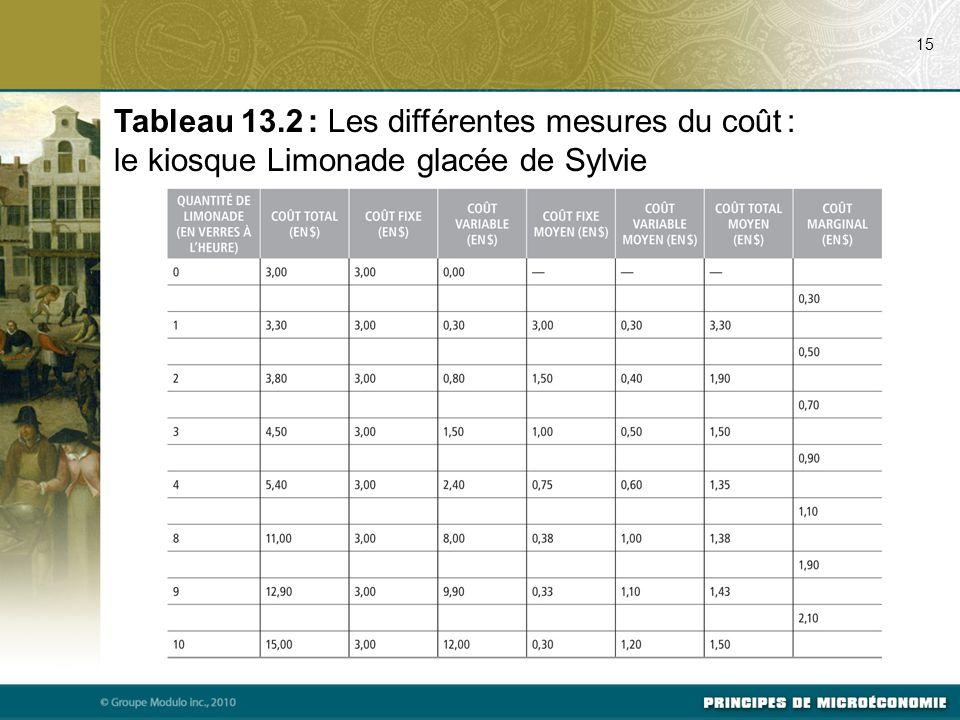 15 Tableau 13.2 : Les différentes mesures du coût : le kiosque Limonade glacée de Sylvie