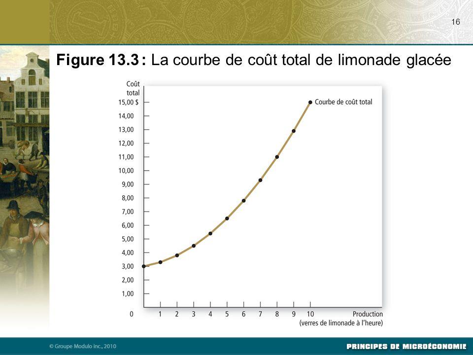 16 Figure 13.3 : La courbe de coût total de limonade glacée