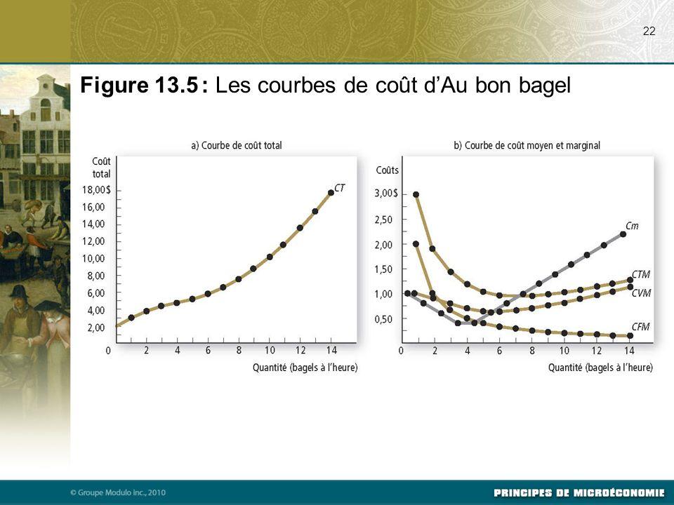 22 Figure 13.5 : Les courbes de coût d'Au bon bagel