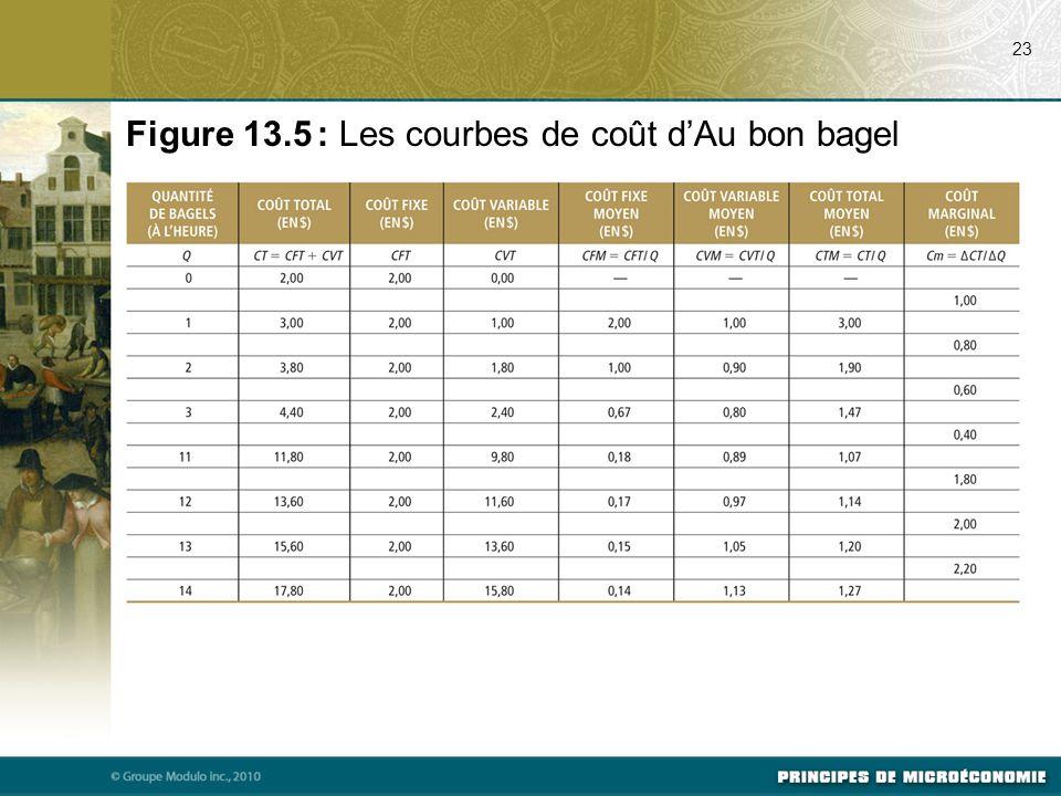 23 Figure 13.5 : Les courbes de coût d'Au bon bagel