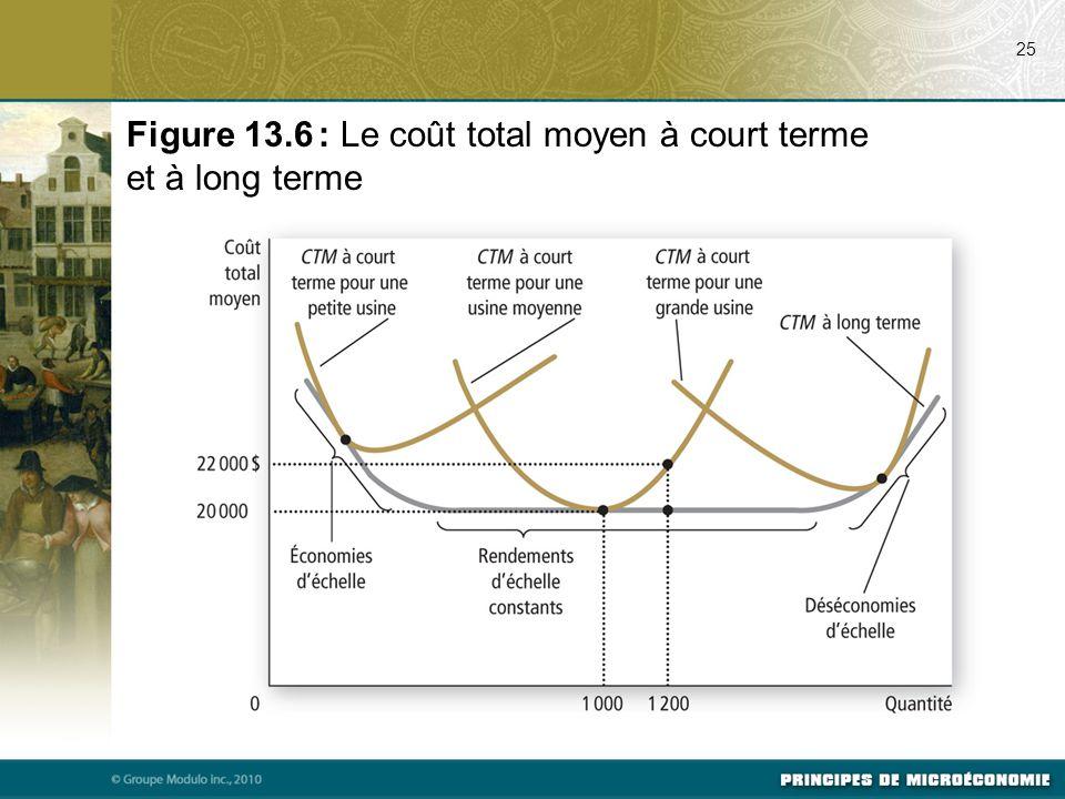 25 Figure 13.6 : Le coût total moyen à court terme et à long terme