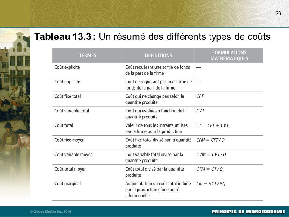 28 Tableau 13.3 : Un résumé des différents types de coûts