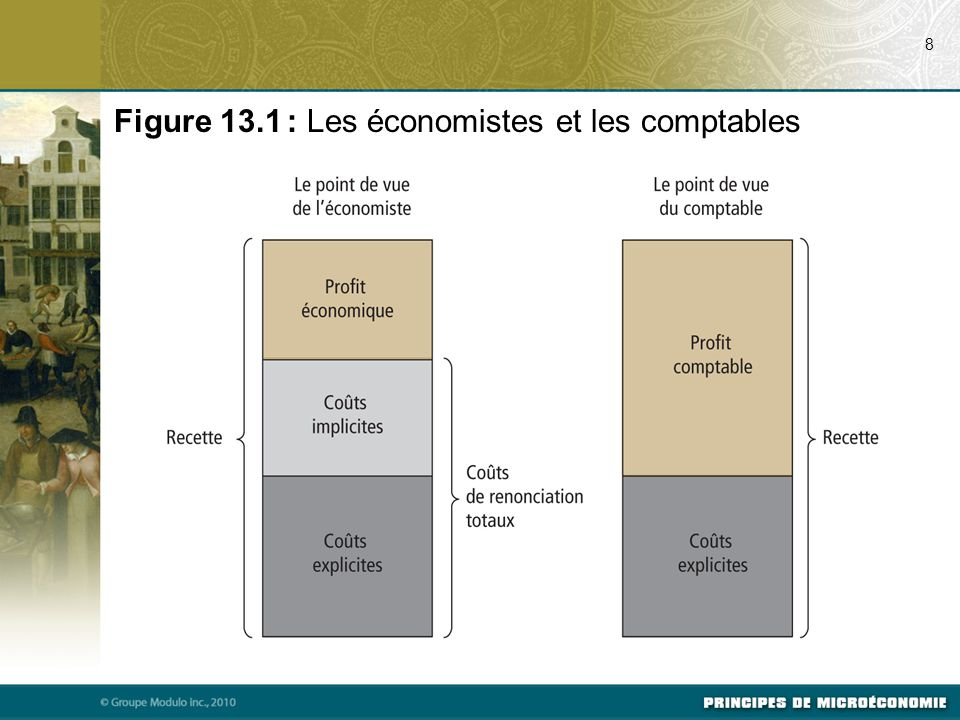 La forme des courbes de coût Le coût marginal croissant.