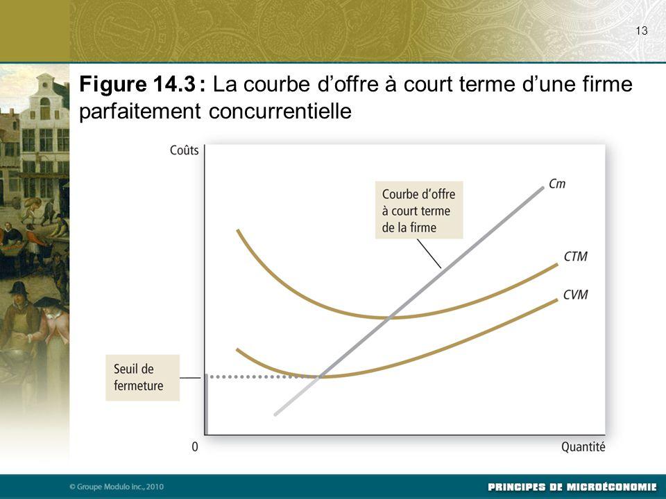 13 Figure 14.3 : La courbe d'offre à court terme d'une firme parfaitement concurrentielle
