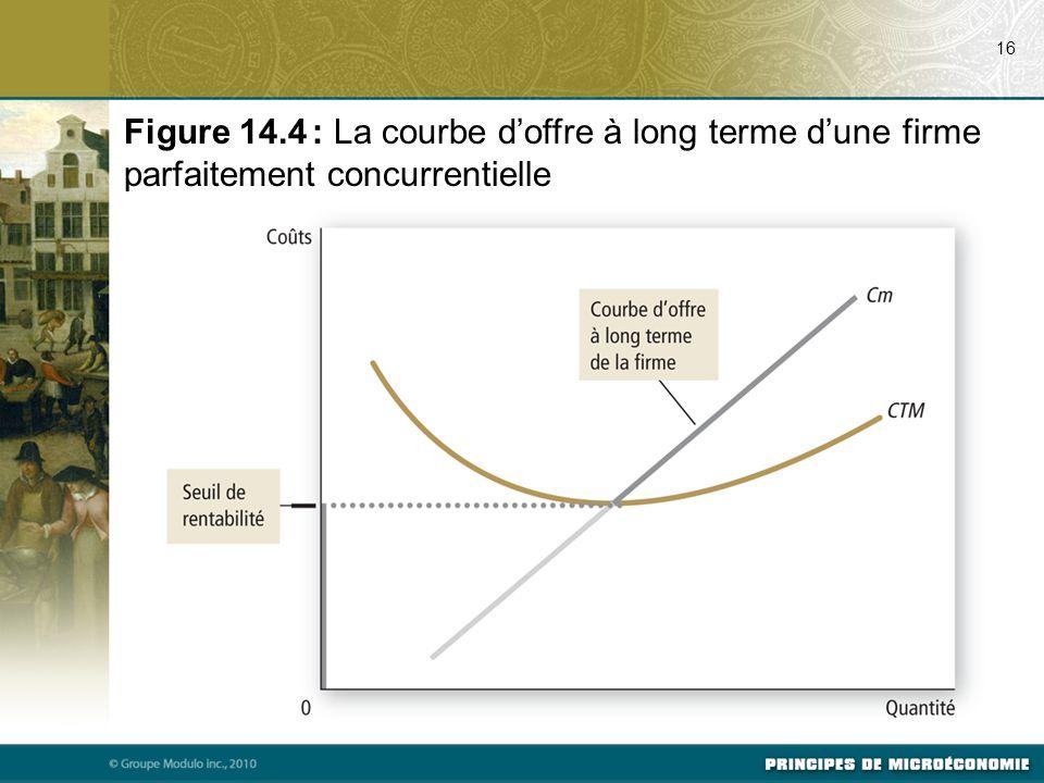 16 Figure 14.4 : La courbe d'offre à long terme d'une firme parfaitement concurrentielle