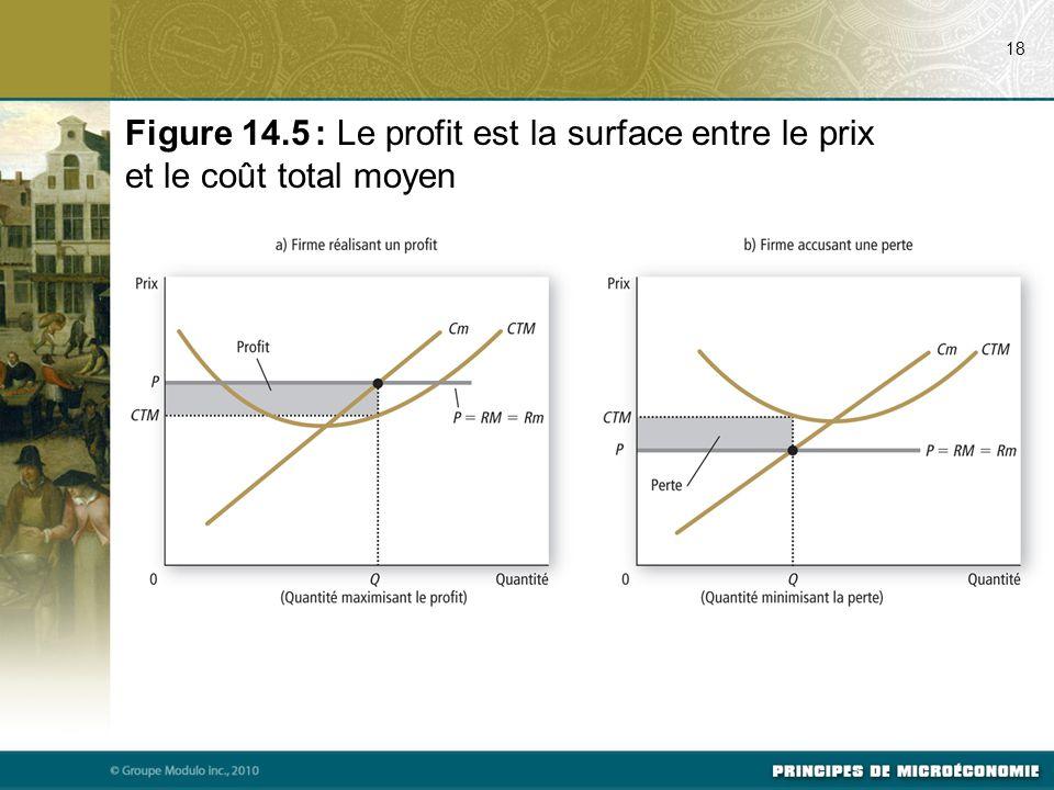 18 Figure 14.5 : Le profit est la surface entre le prix et le coût total moyen