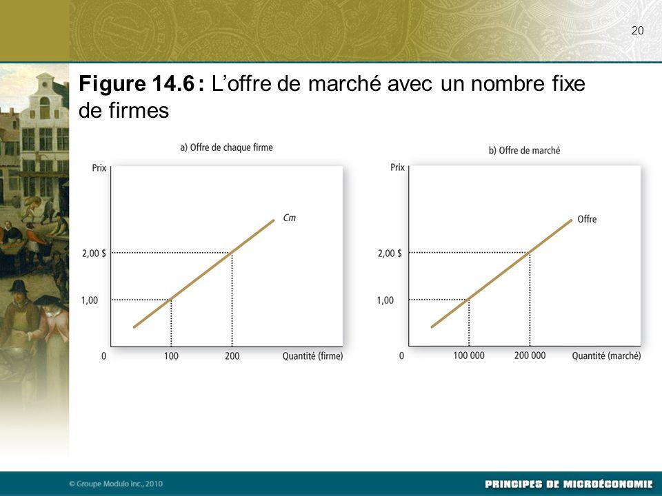 20 Figure 14.6 : L'offre de marché avec un nombre fixe de firmes