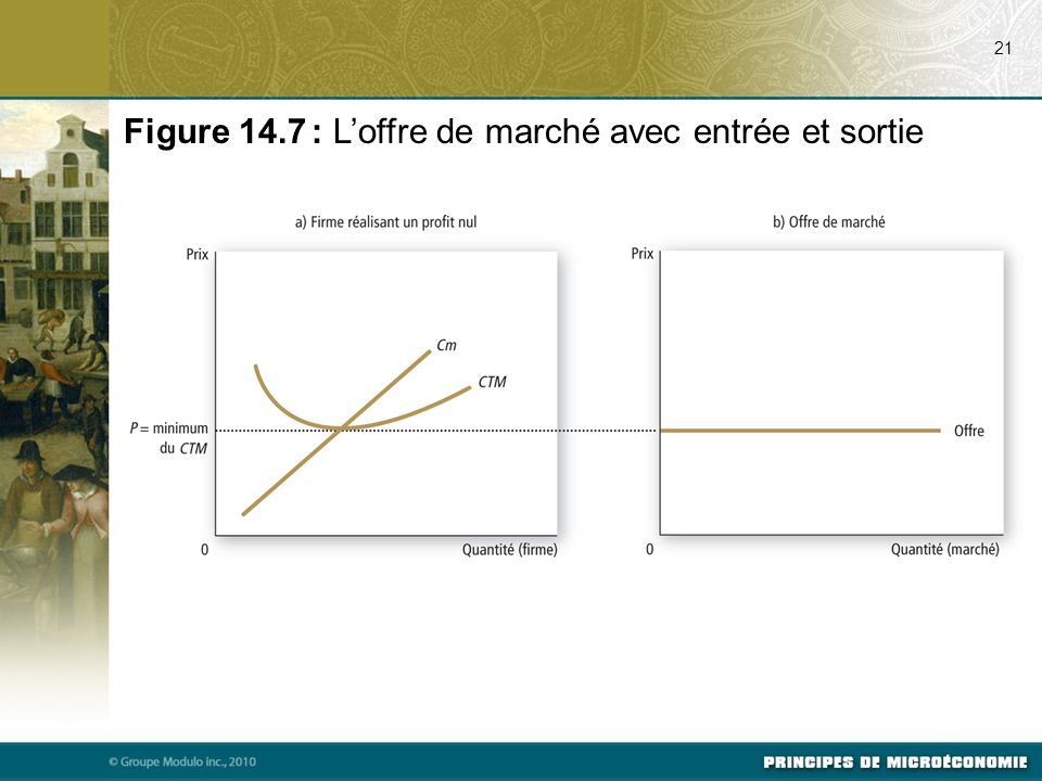 21 Figure 14.7 : L'offre de marché avec entrée et sortie