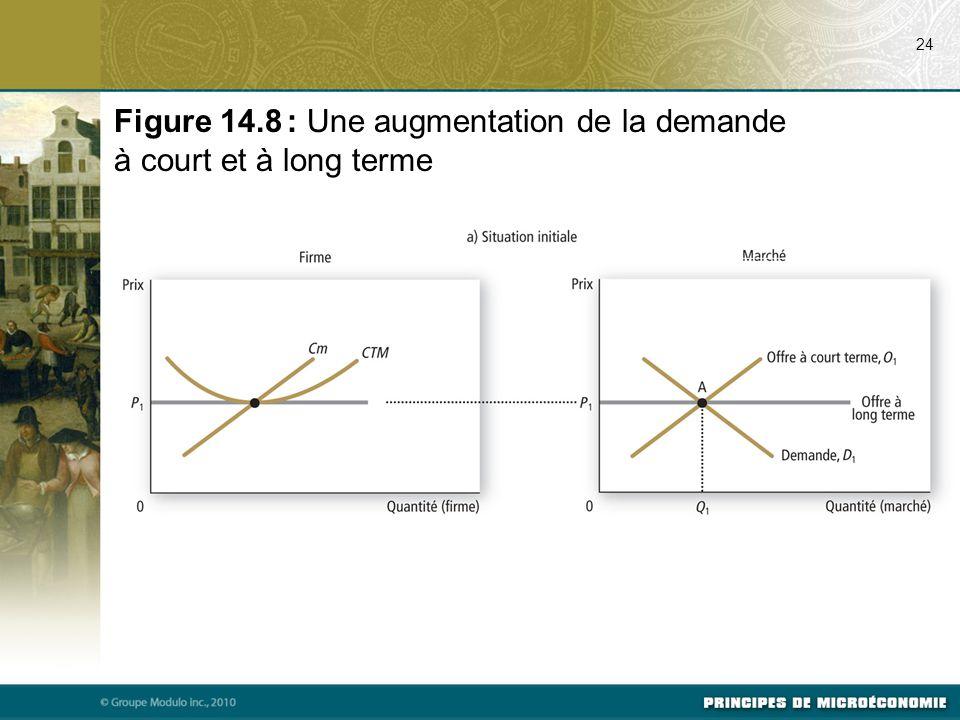 24 Figure 14.8 : Une augmentation de la demande à court et à long terme