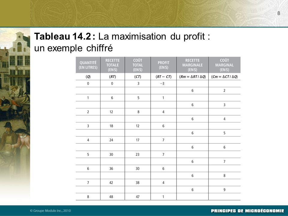 8 Tableau 14.2 : La maximisation du profit : un exemple chiffré