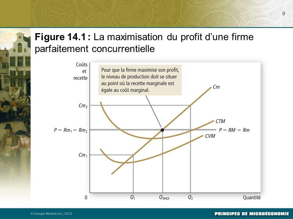 9 Figure 14.1 : La maximisation du profit d'une firme parfaitement concurrentielle