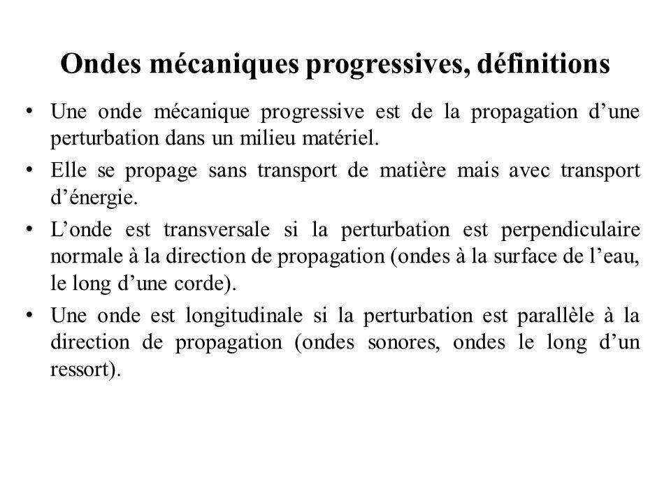 Représentation d'un mouvement ondulatoire (2) (a)Une perturbation périodique produite par les oscillations d'un levier se propage vers la droite.