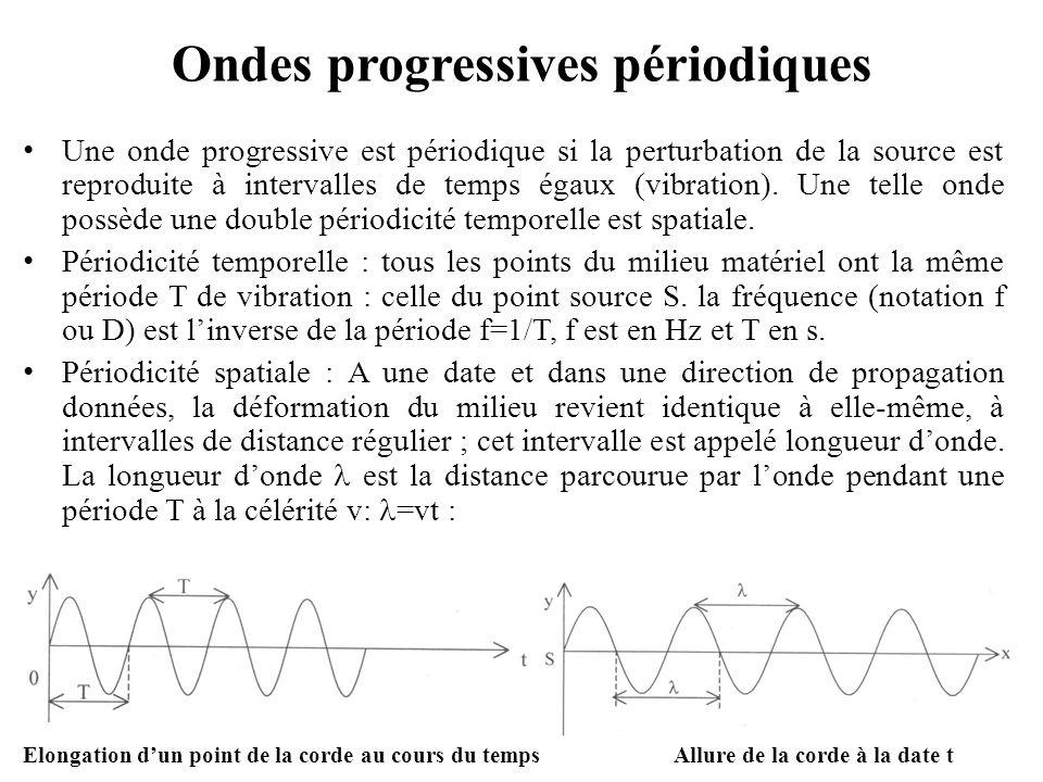 Représentation d'un mouvement ondulatoire (4) Digramme des élongations à différents instants séparés par un quart de période.