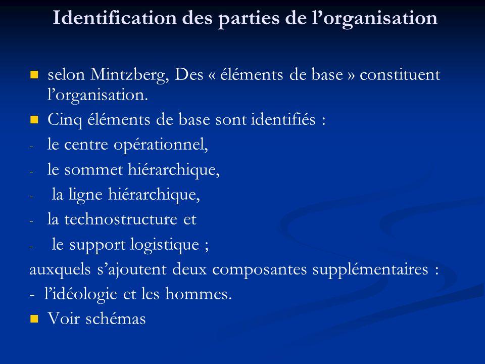 Identification des parties de l'organisation selon Mintzberg, Des « éléments de base » constituent l'organisation. Cinq éléments de base sont identifi