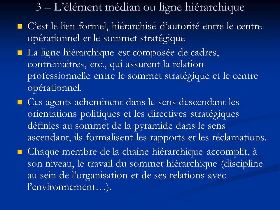 3 – L'élément médian ou ligne hiérarchique C'est le lien formel, hiérarchisé d'autorité entre le centre opérationnel et le sommet stratégique La ligne hiérarchique est composée de cadres, contremaîtres, etc., qui assurent la relation professionnelle entre le sommet stratégique et le centre opérationnel.