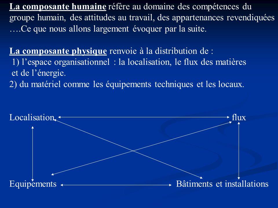La composante humaine réfère au domaine des compétences du groupe humain, des attitudes au travail, des appartenances revendiquées ….Ce que nous allons largement évoquer par la suite.