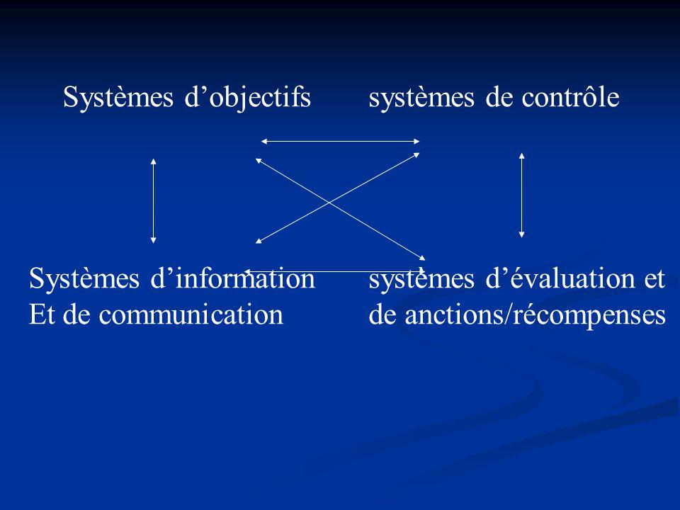 Systèmes d'objectifssystèmes de contrôle Systèmes d'information systèmes d'évaluation et Et de communicationde anctions/récompenses