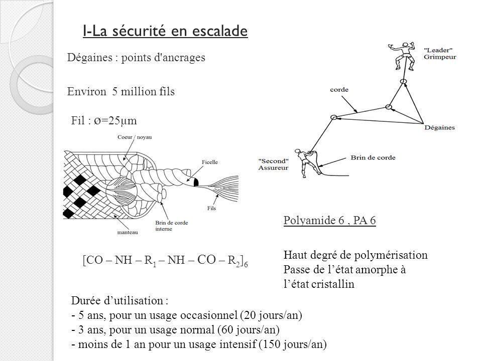 I-La sécurité en escalade Dégaines : points d ancrages Fil : ø =25µm Environ 5 million fils Polyamide 6, PA 6 [CO – NH – R 1 – NH – CO – R 2 ] 6 Haut degré de polymérisation Passe de l'état amorphe à l'état cristallin Durée d'utilisation : - 5 ans, pour un usage occasionnel (20 jours/an) - 3 ans, pour un usage normal (60 jours/an) - moins de 1 an pour un usage intensif (150 jours/an)