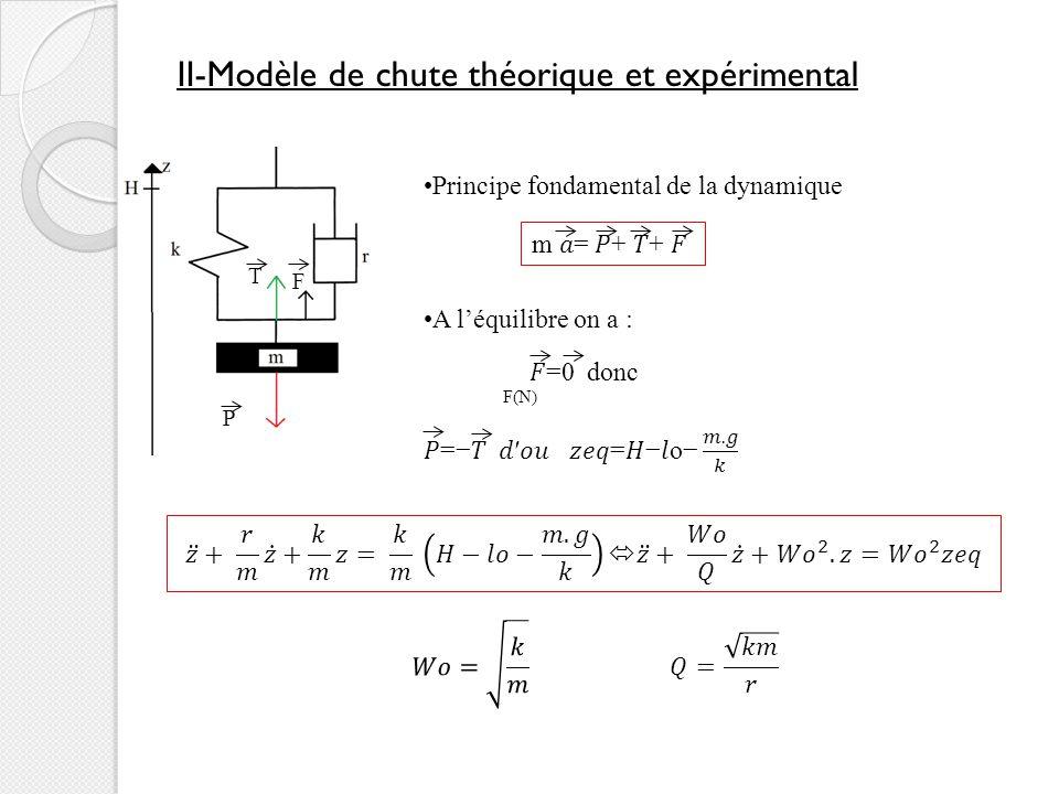II-Modèle de chute théorique et expérimental P T F Principe fondamental de la dynamique m = + + F(N)