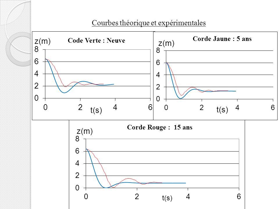 Courbes théorique et expérimentales t(s)