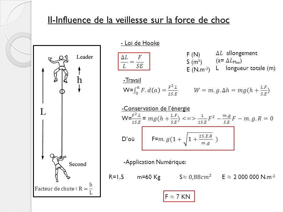 II-Influence de la veillesse sur la force de choc F (N) S (m²) E (N.m -2 ) -Application Numérique: