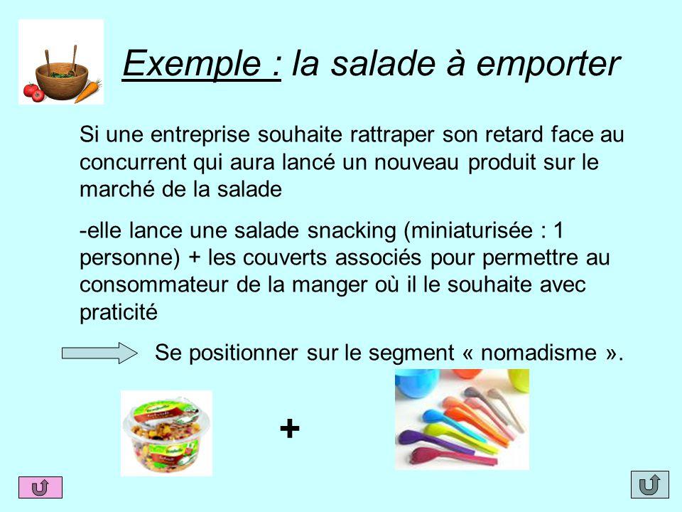 Exemple : la salade à emporter + Si une entreprise souhaite rattraper son retard face au concurrent qui aura lancé un nouveau produit sur le marché de