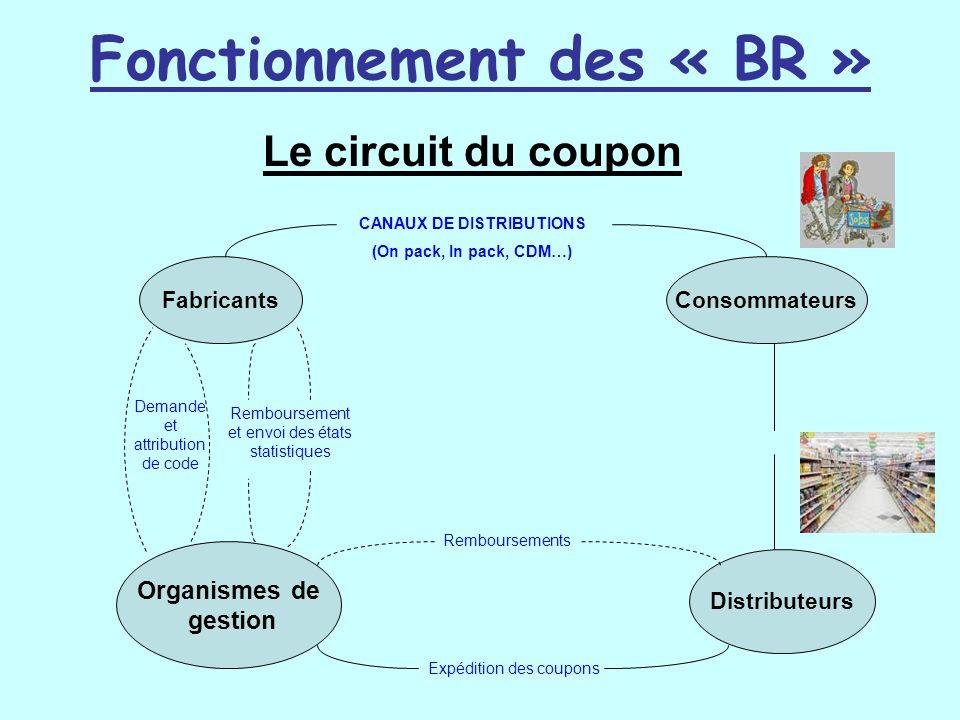 Fonctionnement des « BR » Fabricants CANAUX DE DISTRIBUTIONS (On pack, In pack, CDM…) Organismes de gestion Distributeurs Consommateurs Demande et att