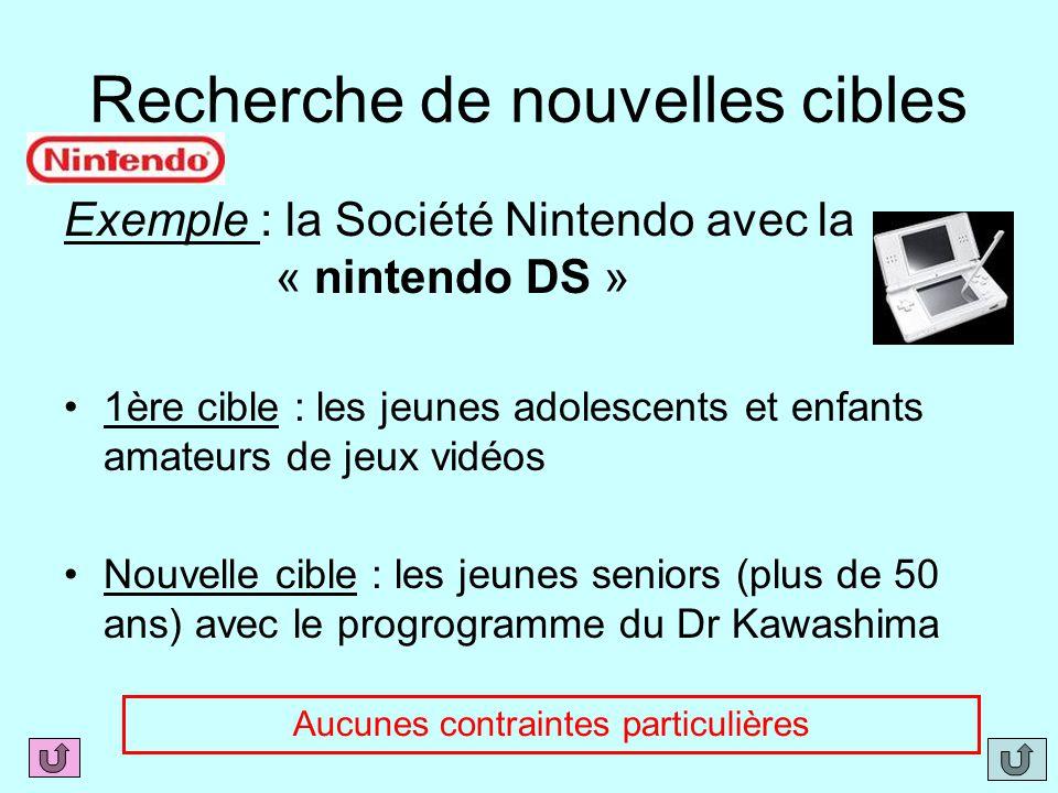 Recherche de nouvelles cibles Exemple : la Société Nintendo avec la « nintendo DS » 1ère cible : les jeunes adolescents et enfants amateurs de jeux vi