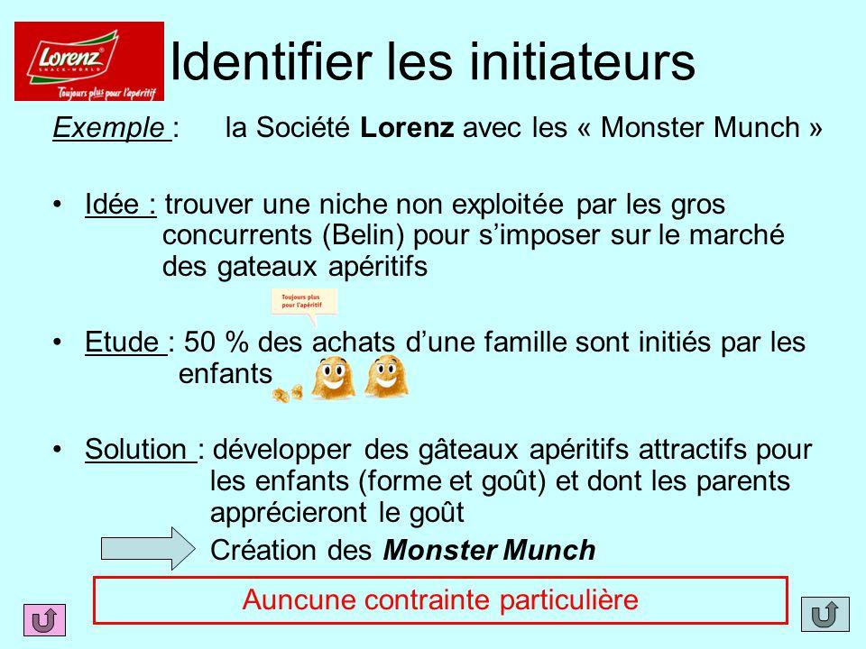 Identifier les initiateurs Exemple : la Société Lorenz avec les « Monster Munch » Idée : trouver une niche non exploitée par les gros concurrents (Bel