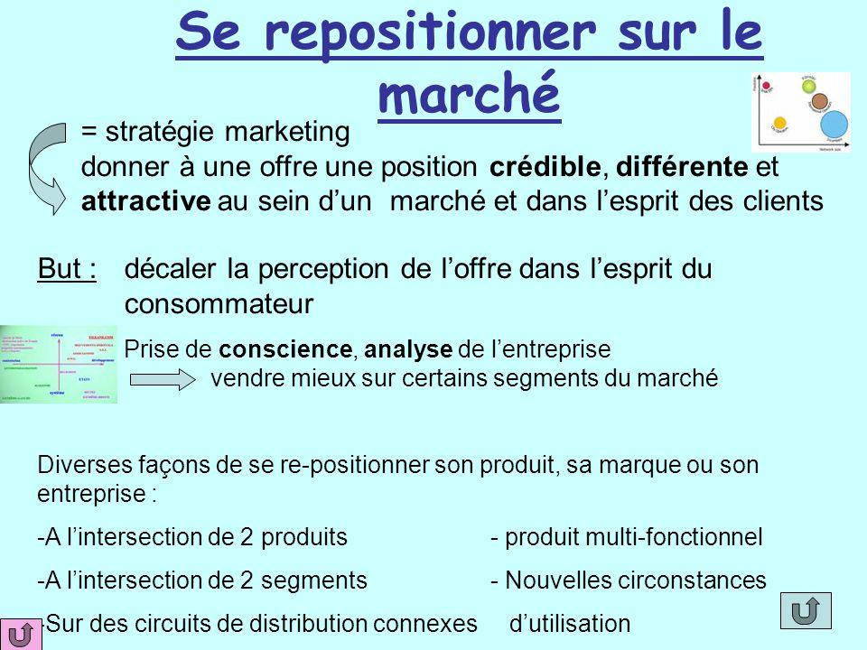 Se repositionner sur le marché = stratégie marketing donner à une offre une position crédible, différente et attractive au sein d'un marché et dans l'