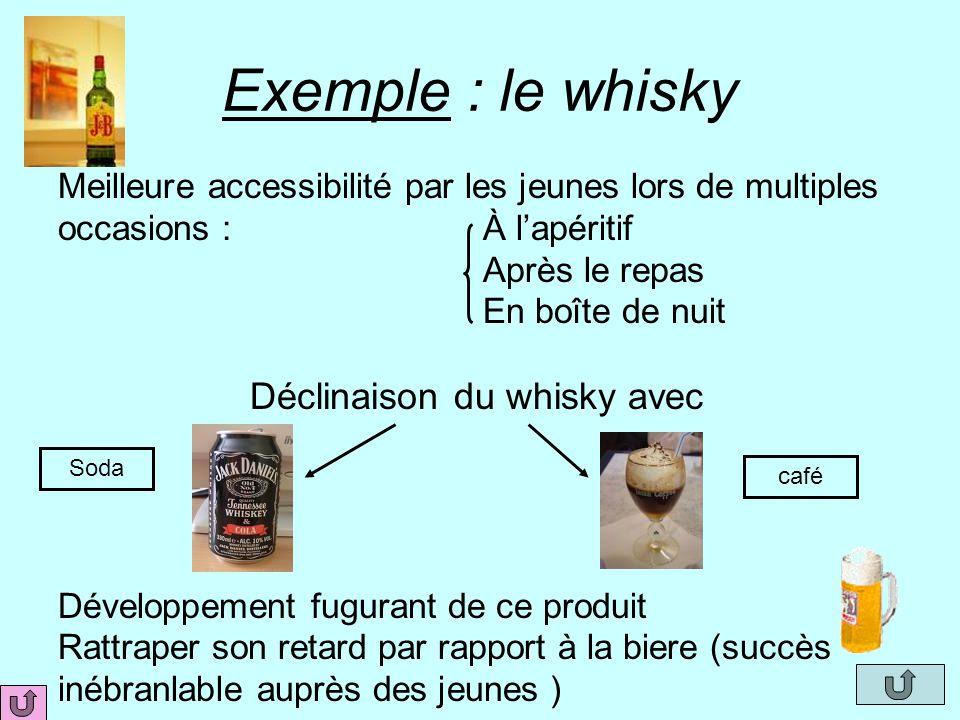 Exemple : le whisky Meilleure accessibilité par les jeunes lors de multiples occasions : À l'apéritif Après le repas En boîte de nuit Déclinaison du w