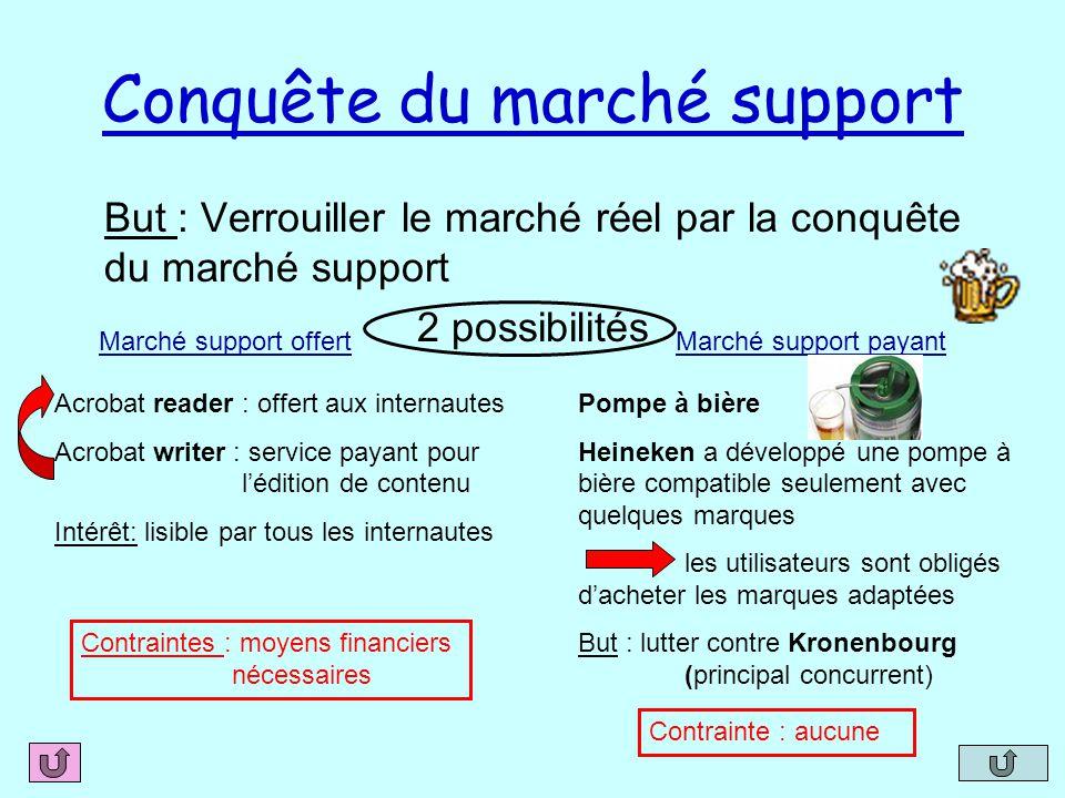 Conquête du marché support But : Verrouiller le marché réel par la conquête du marché support 2 possibilités Marché support offertMarché support payan
