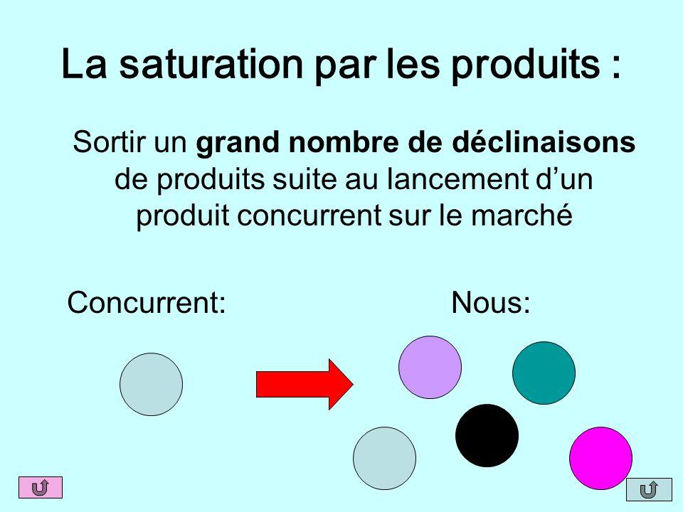 La saturation par les produits : Sortir un grand nombre de déclinaisons de produits suite au lancement d'un produit concurrent sur le marché Concurren