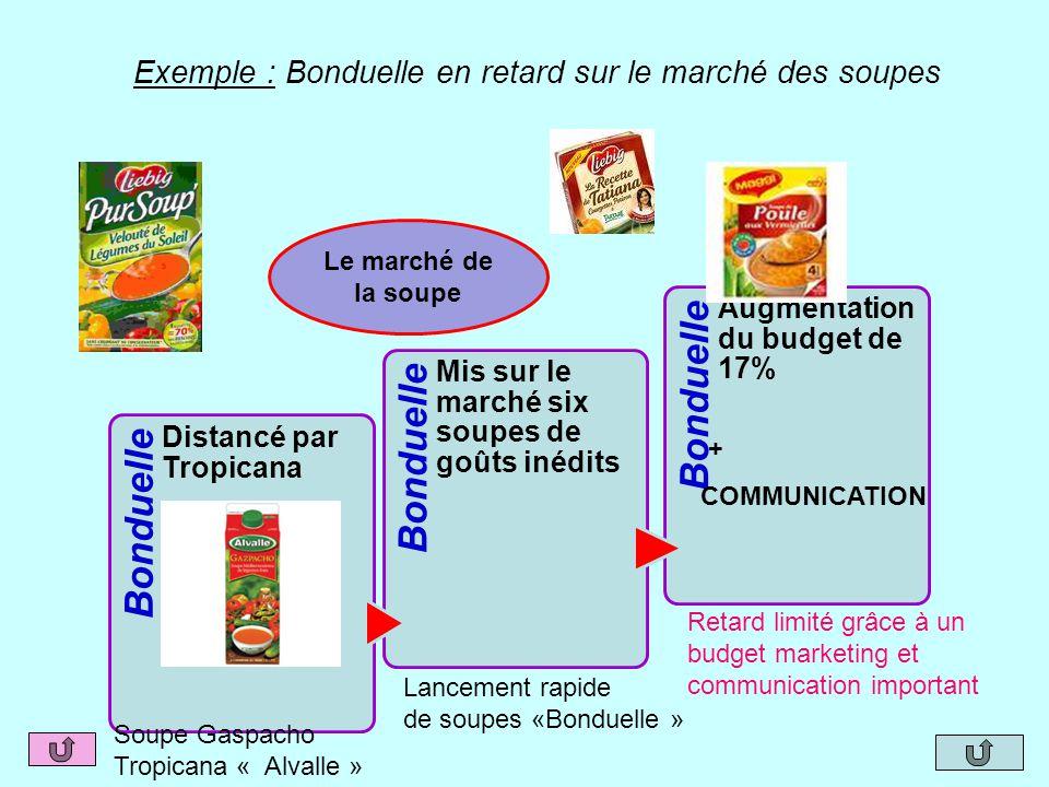 Le marché de la soupe Gaspacho sous la marque « Alvalle » Bonduelle Distancé par Tropicana Bonduelle Mis sur le marché six soupes de goûts inédits Bon