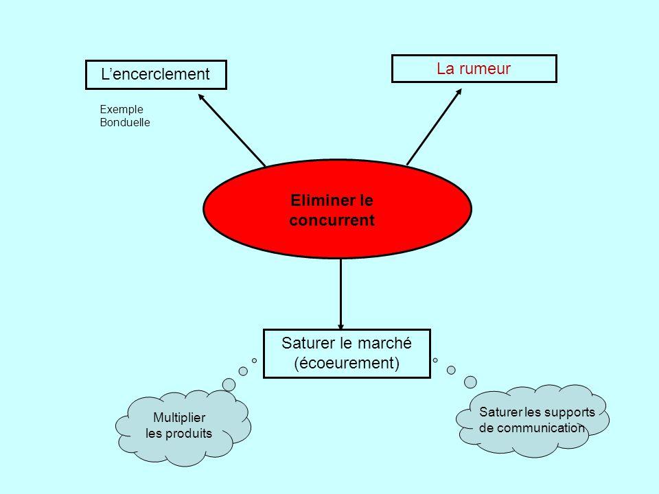 Saturer le marché (écoeurement) La rumeur L'encerclement Eliminer le concurrent Multiplier les produits Saturer les supports de communication Exemple