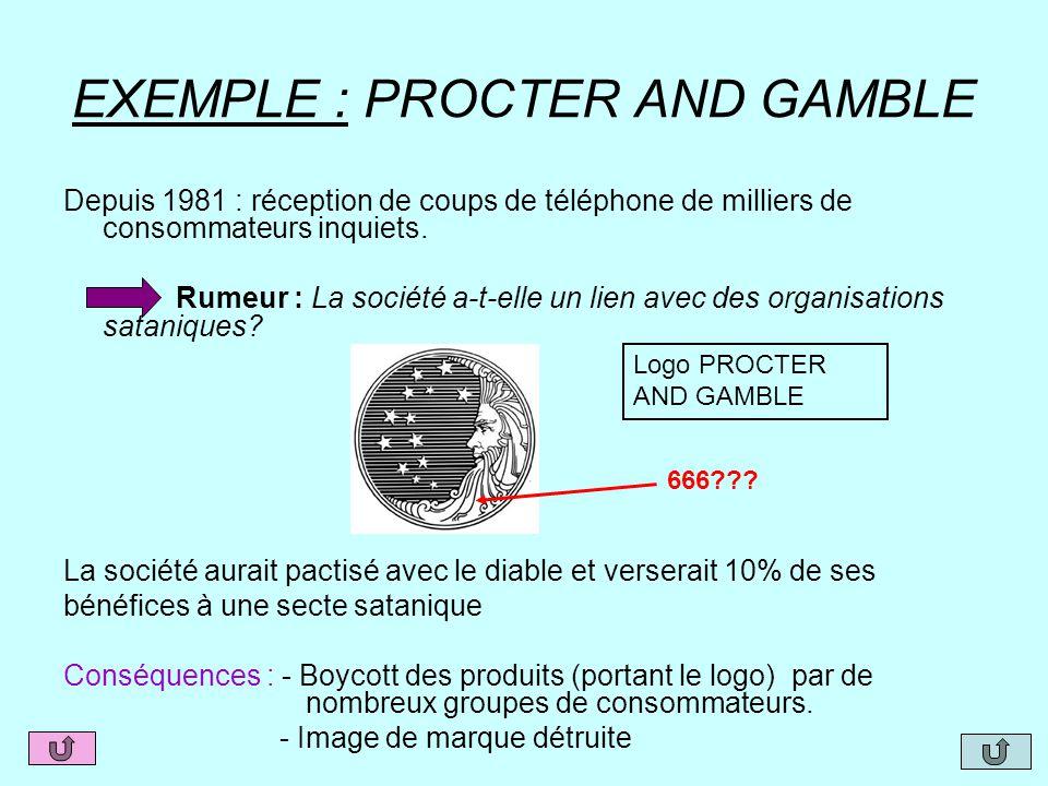 EXEMPLE : PROCTER AND GAMBLE Depuis 1981 : réception de coups de téléphone de milliers de consommateurs inquiets. Rumeur : La société a-t-elle un lien