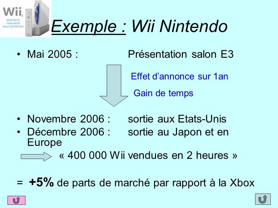 Exemple : Wii Nintendo Mai 2005 :Présentation salon E3 Novembre 2006 :sortie aux Etats-Unis Décembre 2006 :sortie au Japon et en Europe « 400 000 Wii