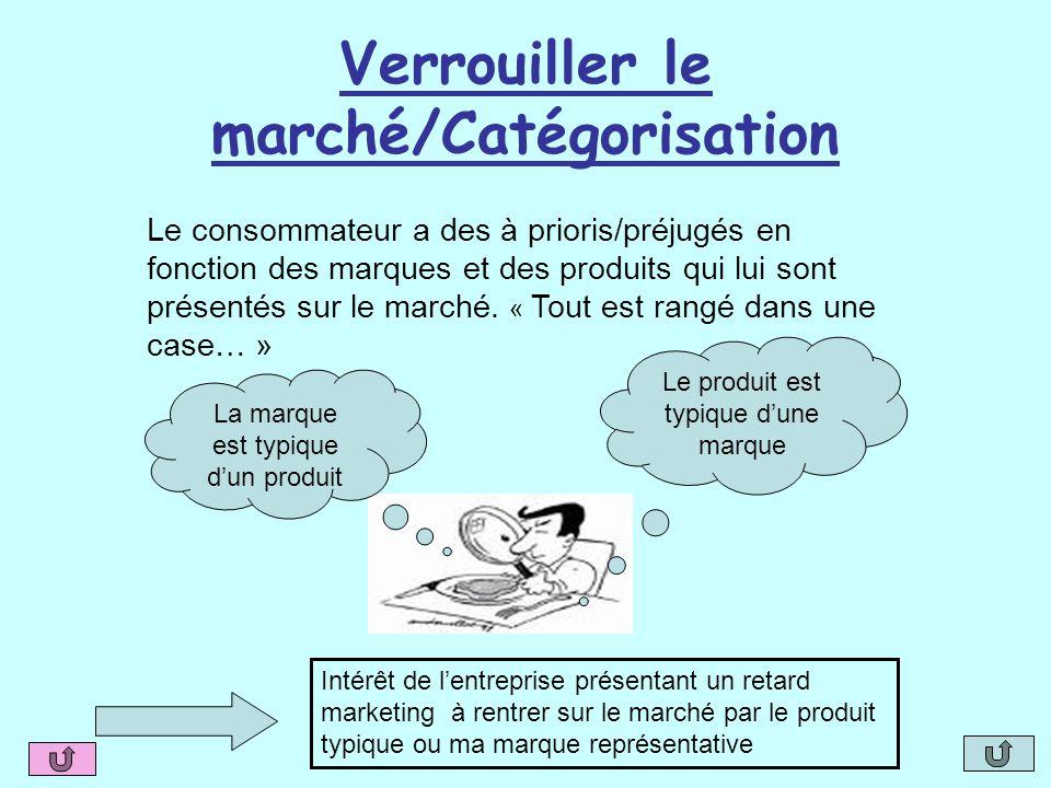 Verrouiller le marché/Catégorisation Le produit est typique d'une marque La marque est typique d'un produit Le consommateur a des à prioris/préjugés e