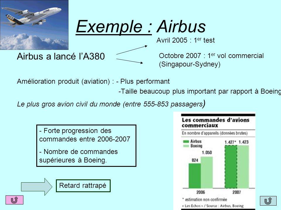 Exemple : Airbus Airbus a lancé l'A380 Amélioration produit (aviation) : - Plus performant -Taille beaucoup plus important par rapport à Boeing Le plu