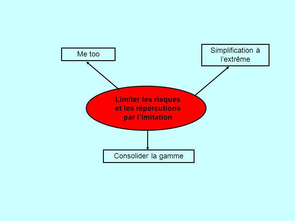 Consolider la gamme Me too Limiter les risques et les répercutions par l'imitation Simplification à l'extrême