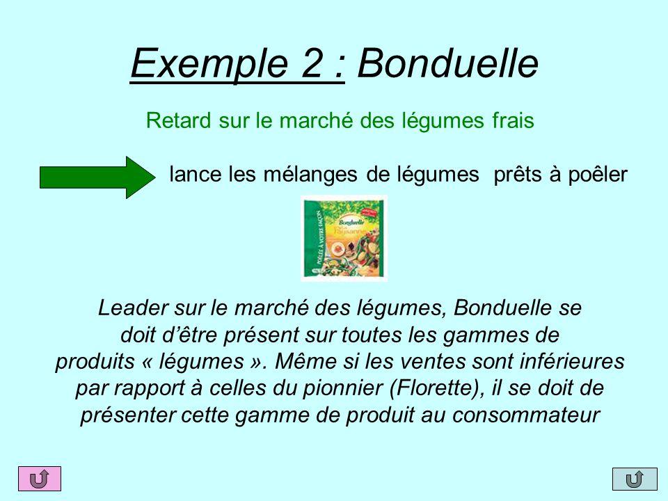 Exemple 2 : Bonduelle Retard sur le marché des légumes frais lance les mélanges de légumes prêts à poêler Leader sur le marché des légumes, Bonduelle