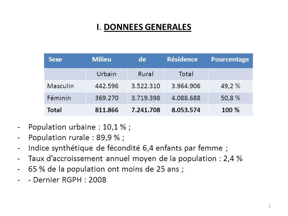 I. DONNEES GENERALES -Population urbaine : 10,1 % ; -Population rurale : 89,9 % ; -Indice synthétique de fécondité 6,4 enfants par femme ; -Taux d'acc