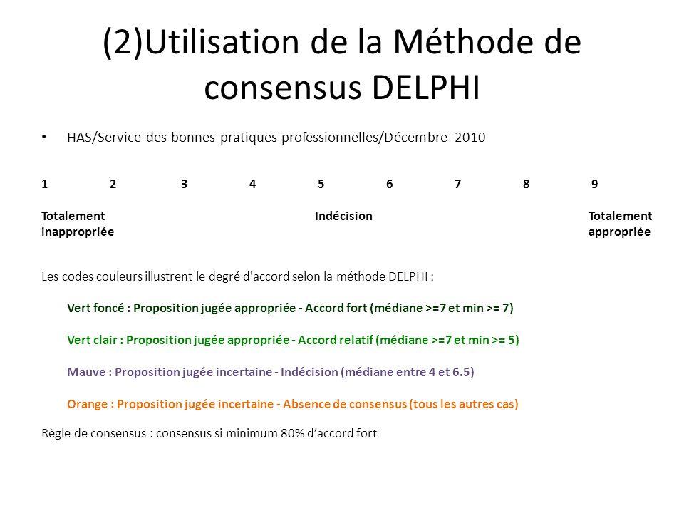 (2)Utilisation de la Méthode de consensus DELPHI HAS/Service des bonnes pratiques professionnelles/Décembre 2010 1 2 3 4 5 6 7 8 9 TotalementIndécisionTotalement inappropriée appropriée Les codes couleurs illustrent le degré d accord selon la méthode DELPHI : Vert foncé : Proposition jugée appropriée - Accord fort (médiane >=7 et min >= 7) Vert clair : Proposition jugée appropriée - Accord relatif (médiane >=7 et min >= 5) Mauve : Proposition jugée incertaine - Indécision (médiane entre 4 et 6.5) Orange : Proposition jugée incertaine - Absence de consensus (tous les autres cas) Règle de consensus : consensus si minimum 80% d'accord fort