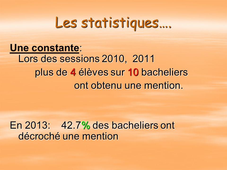 Résultats Bac Session 2013 SERIES % de réussite MentionTBMentionBienMentionAB Série L 87.88238 Série ES 78.2111314 Série S 80.568715 Série STG Série S