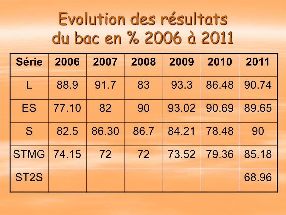 Les statistiques…. : Lors des sessions 2010, 2011 Une constante: Lors des sessions 2010, 2011 plus de 4 élèves sur 10 bacheliers plus de 4 élèves sur