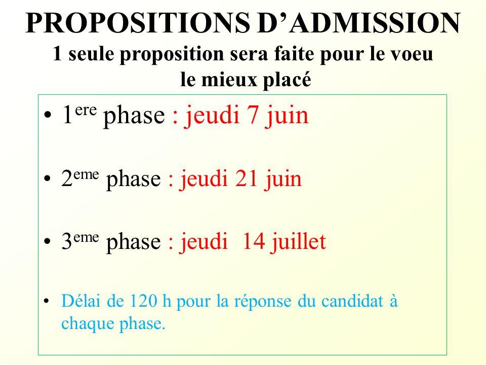PROPOSITIONS D'ADMISSION 1 seule proposition sera faite pour le voeu le mieux placé 1 ere phase : jeudi 7 juin 2 eme phase : jeudi 21 juin 3 eme phase