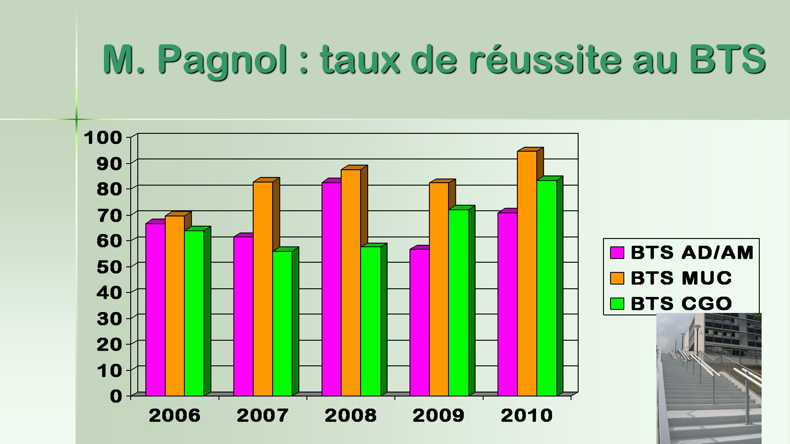 M. Pagnol : taux de réussite au BTS
