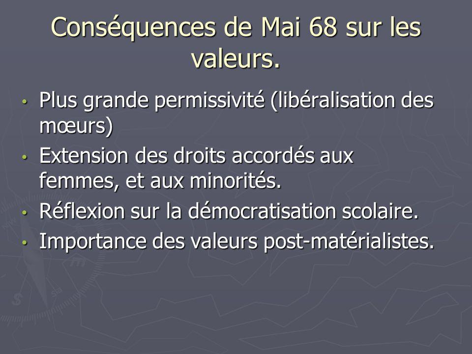 Conséquences de Mai 68 sur les valeurs. Plus grande permissivité (libéralisation des mœurs) Plus grande permissivité (libéralisation des mœurs) Extens