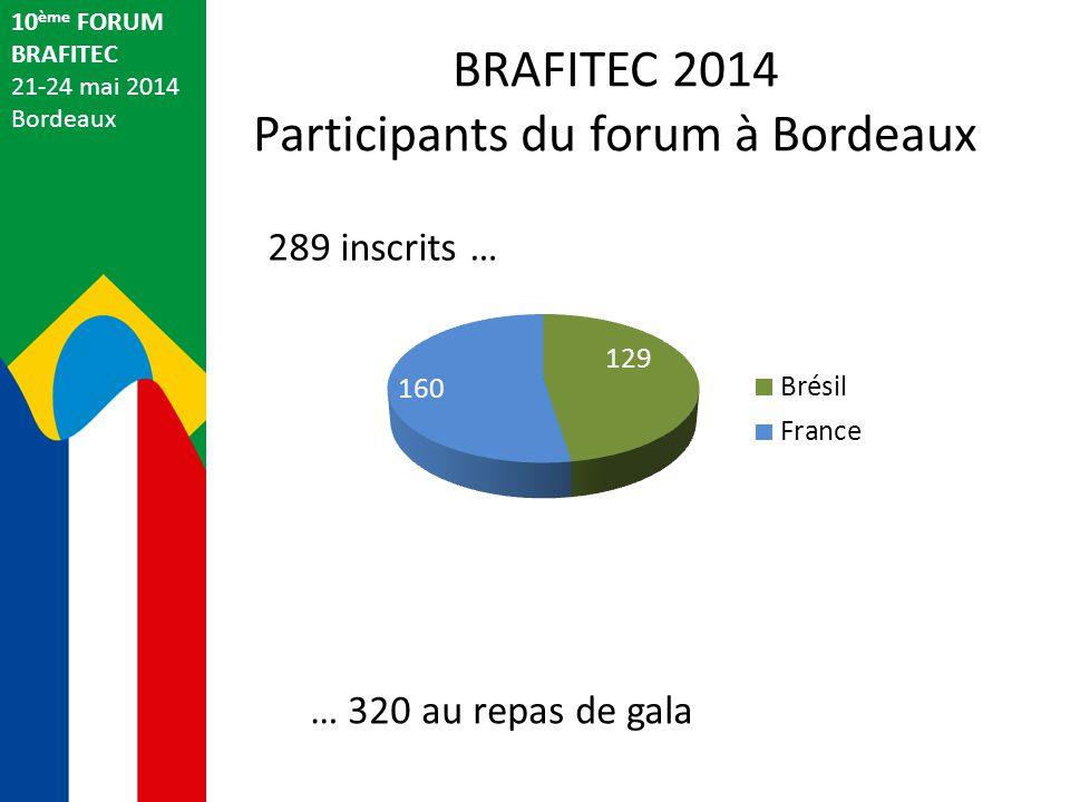 François Cansell IPB Directeur Général de l IPB et Vice-Président de la CDEFI 10 ème FORUM BRAFITEC 21-24 mai 2014 Bordeaux