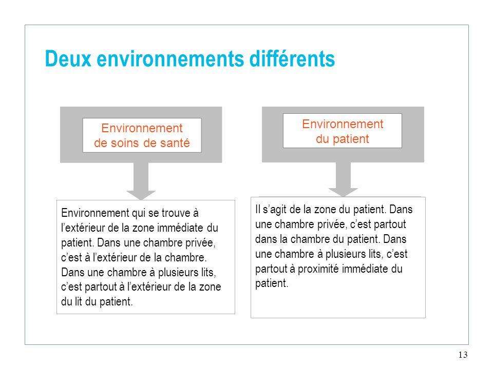 13 Deux environnements différents Environnement qui se trouve à l'extérieur de la zone immédiate du patient.